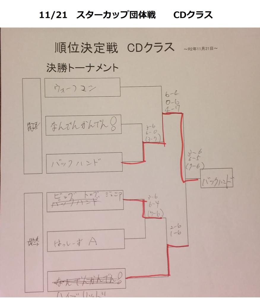 021121スターカップ団体 CD結果2
