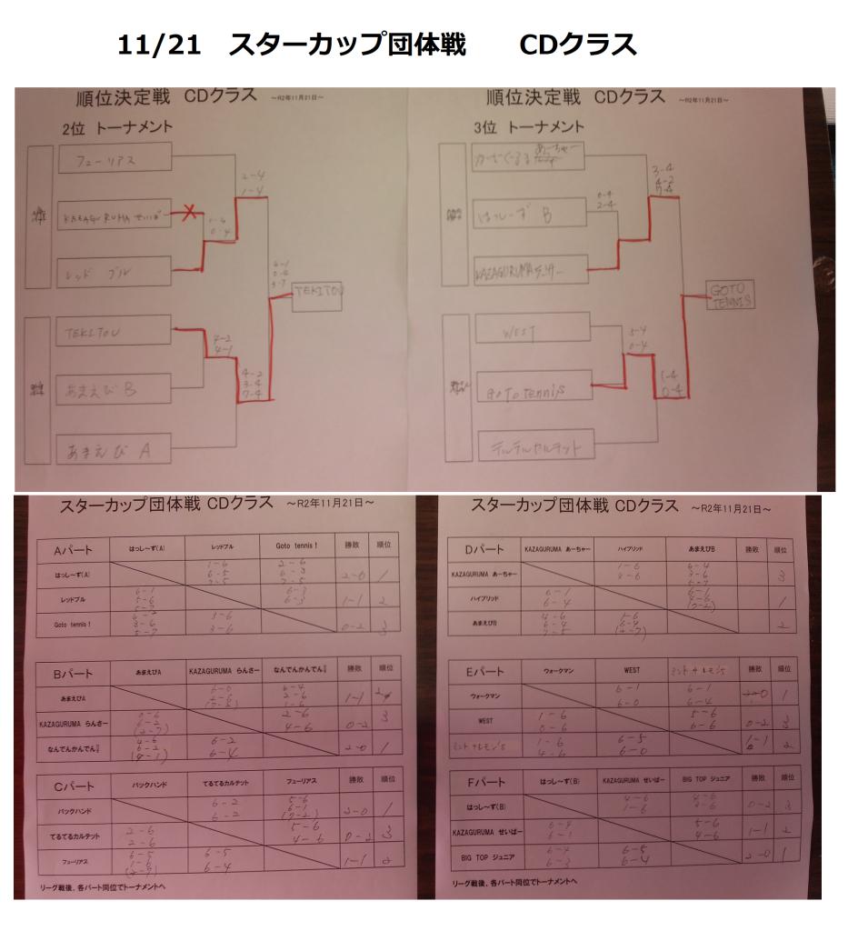 021121スターカップ団体 CD結果